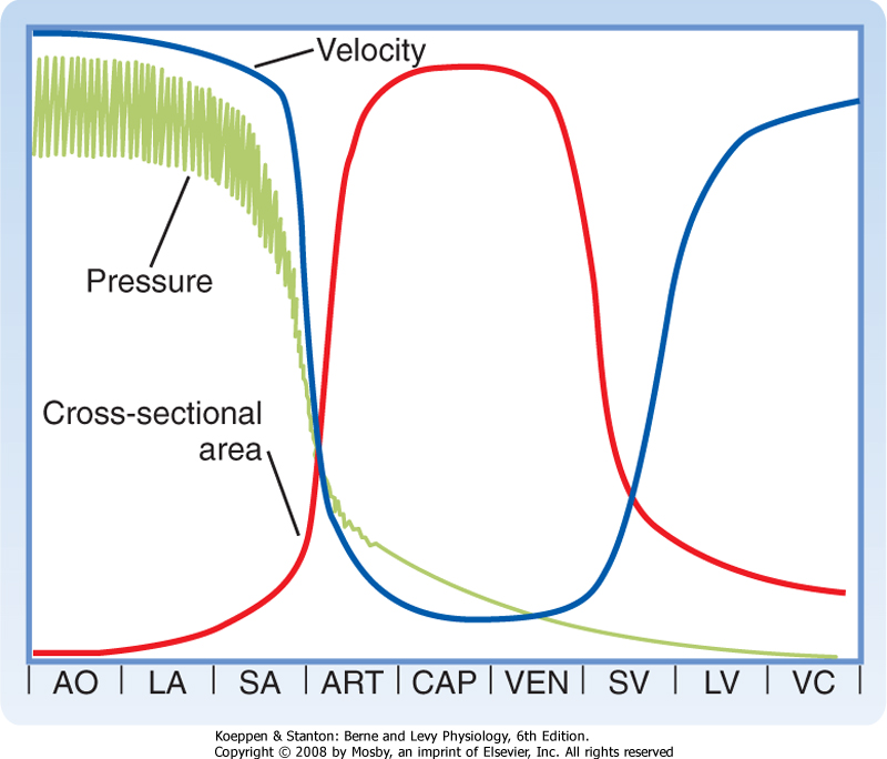 relationship between cross sectional area and resistance