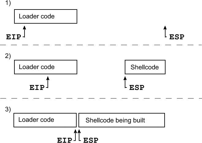0x2a0 Writing Shellcode