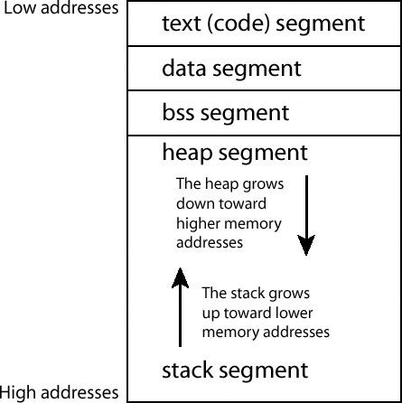 0x253 Program Memory Segmentation