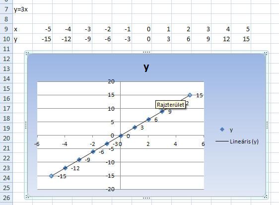 hogyan ábrázolhatunk két trendvonalat)