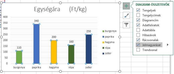 hogyan ábrázolhatunk egy trendvonalat egy diagramon)